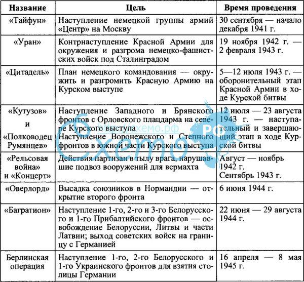 Россия ХХ век